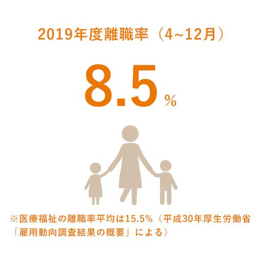 2019年度離職率(4~12月)